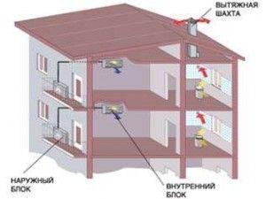Системы кондиционирования в жилых помещениях
