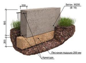 Пристрій бетонної стрічкового фундаменту