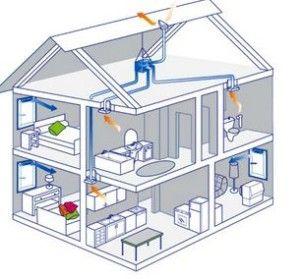 Вентиляция домостроения